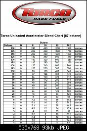 Anyone use Torco Octane Accelerator in their Ultra 300's