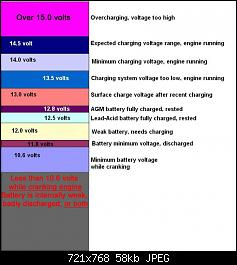 Click image for larger version.  Name:Battery voltages chart (cranking, charging, resting) 03.jpg Views:925 Size:57.7 KB ID:231017