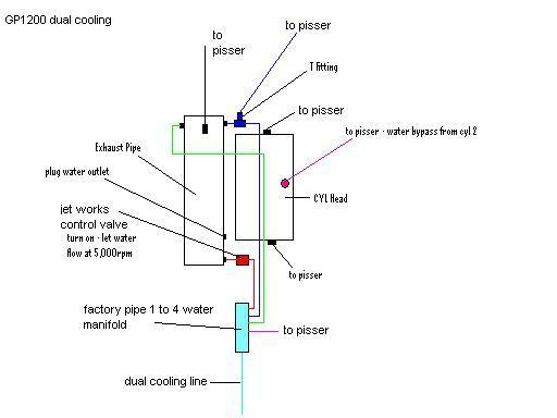 gp1200 cooling diagram for a superjet hull??? on